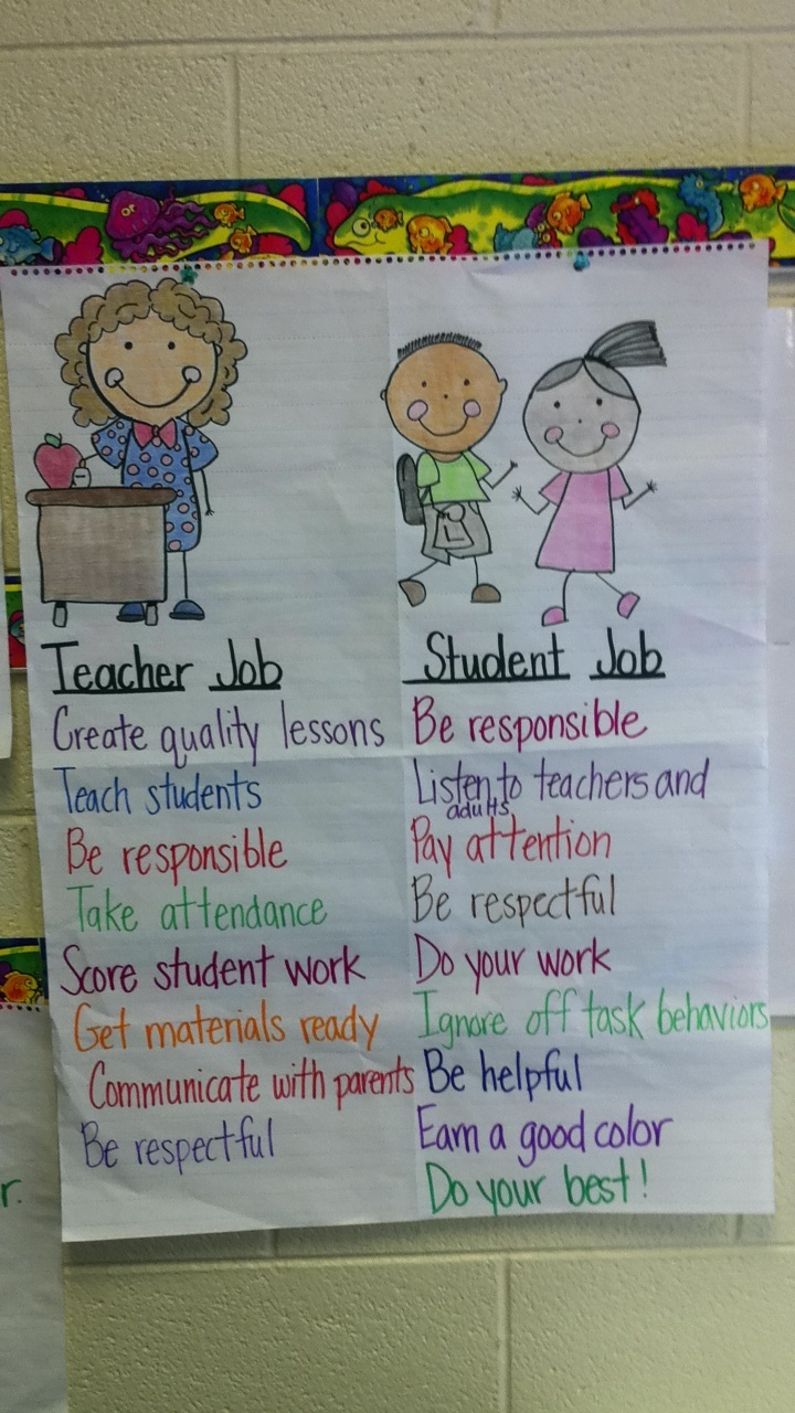 Anchor chart for clarity what are teachers really