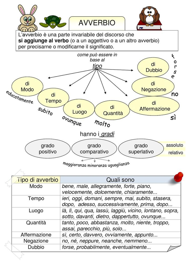 Mappa concettuale e tabella riassuntiva dell'avverbio.