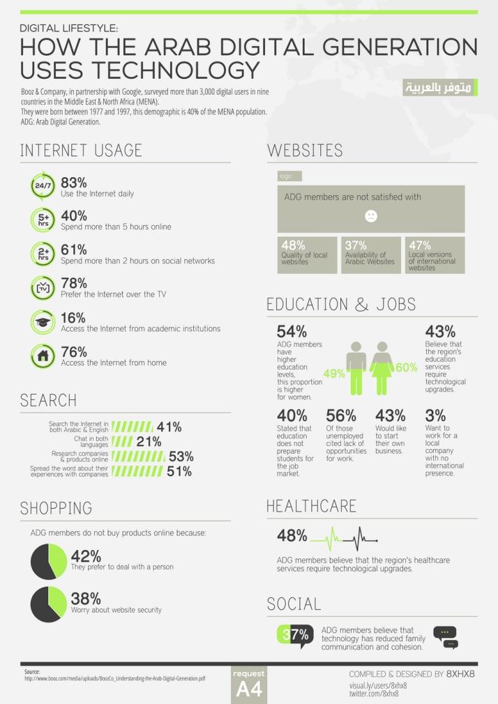 How the Arab Digital Generation uses Technology #infografia #infographic #internet