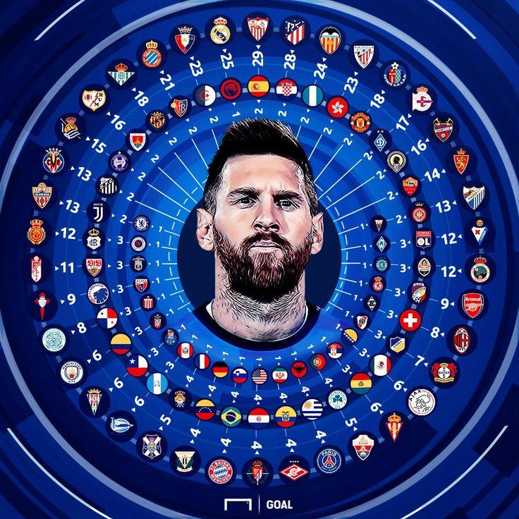 """Lulet on Twitter: """"600 goles de Messi 🔥 Estás loco Lionel 👽… """""""