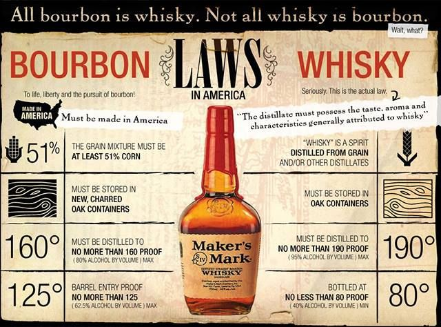 The Differences Between Bourbon and Whisk(e)y | Bourbon vs ...