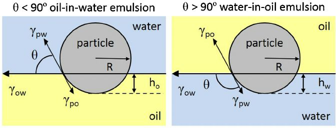 Fig. 3. Location of a particle at the oil–water interface is determined by the contact angle, Â , measured through the aqueous phase. When less than 90 ◦ (left) oil-in-water emulsions are most likely formed, and when larger than 90 ◦ (right) water-in-oil emulsions may form.