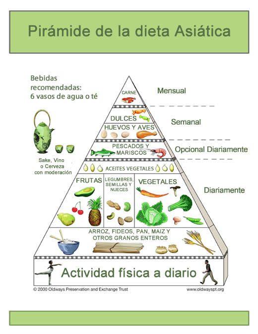 La pirámide de la dieta Asiática