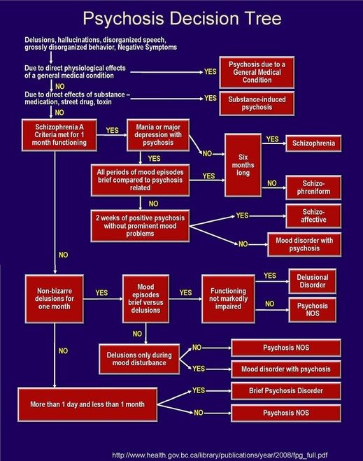 Psychosis Decision Tree for diagnosis and treatment from medical professionals