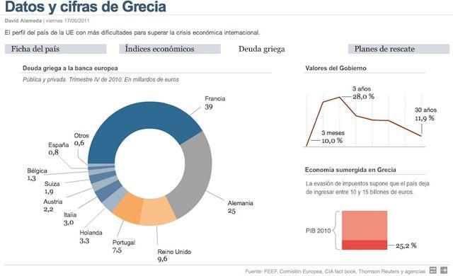 grecia economia - Buscar con Google