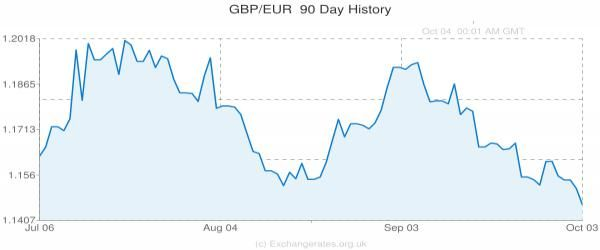 1.283: Pound to Euro Exchange Rate Begins to Recover #Brexit...: 1.283: Pound to Euro Exchange Rate Begins to Recover… #Brexit #PoundToEuro
