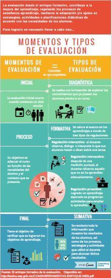Momentos y tipos de evaluación.Infografía - Inevery Crea México
