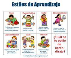 Test Estilos de Aprendizaje en Niños de Primaria y Secundaria