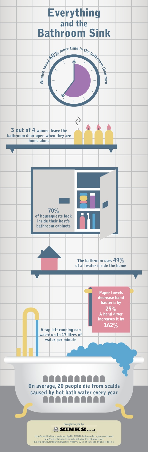 An infographic on bathroom facts including how much water is wasted by leaving a tap on and how many people die each year from bath water