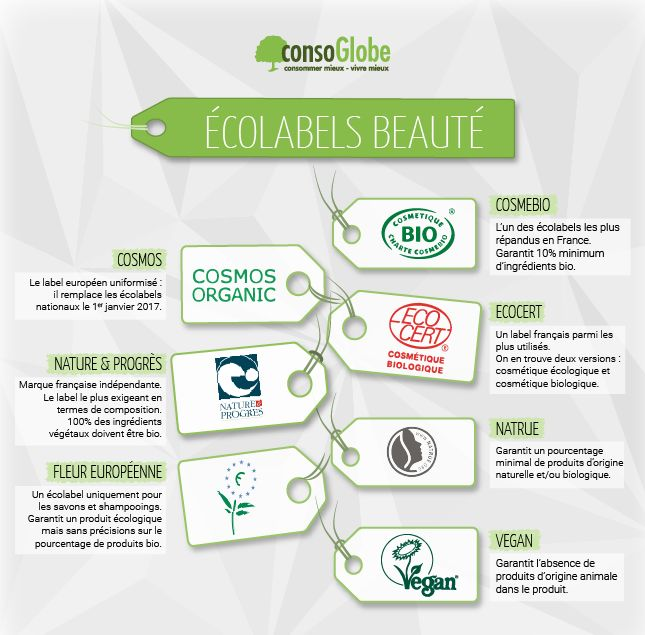 les 10 meilleures images du tableau ecologie bio sur pinterest cours de fran ais fran ais. Black Bedroom Furniture Sets. Home Design Ideas