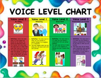 This is a great voice level chart to use in the classroom to discuss classroom norms and procedures! This chart shows the definition of what each noise level means as well as an example! This is something that can be placed as an anchor chart in the front of the classroom or
