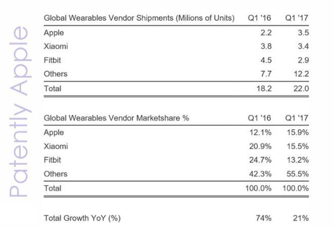 Pazar araştırma şirketi Strategy Analytics, Apple Watch ve diğer giyilebilir cihaz satışlarıyla ilgili raporunu paylaştı. Strategy Analytics'in verilerine göre Apple, bu yılın ilk çeyreğinde 3,5 milyon Apple Watch satışı gerçekleştirerek dünyanın en büyük giyilebir cihaz tedarikçisi oldu.    ...   https://havari.co/apple-watchtan-buyuk-basari-log/
