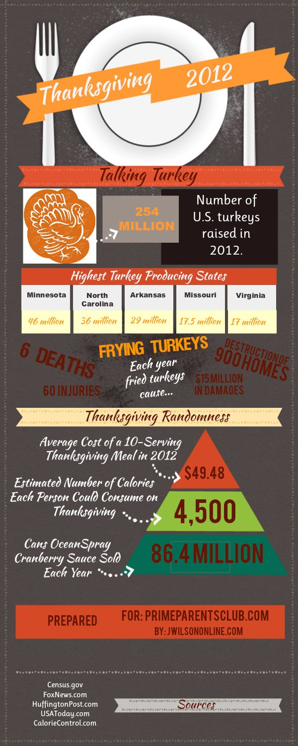 Thanksgiving Fun Facts [Infographic]  #Thanksgiving #infographic