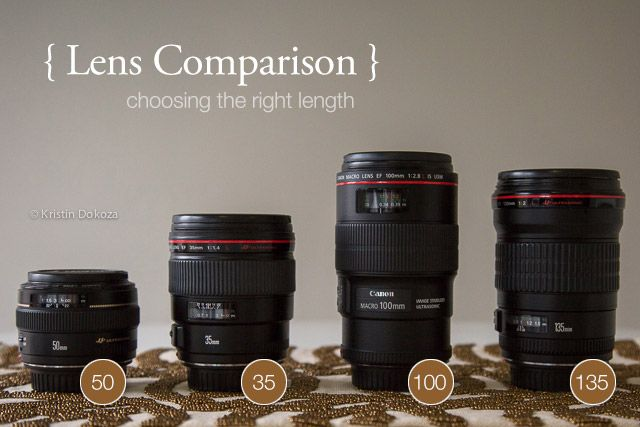 What's your favorite lens, and why? Great comparison (with example shots)! by Kristin Dokoza