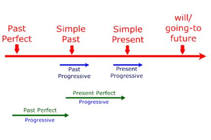 Zeitformen Grafik - Englisch Lernen
