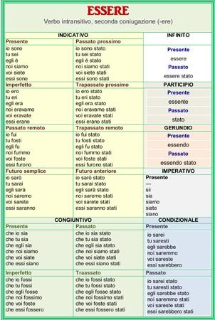 Verb forms of essere