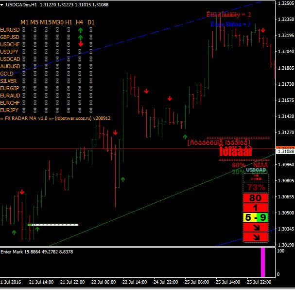 Download Free Forex Furious Trading System