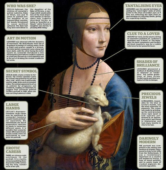 238. newspaper article at Mail Online...Decodying a da Vinci masterpiece:Behind the secret symbols of The Lady with an Ermine.: