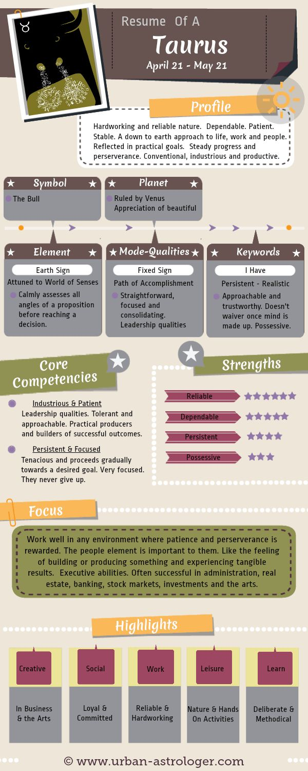 Resume of a Taurus - Understanding a Taurus from a work and career perspective.  A useful infographic to help understand the core competencies, strengths, focus and communication skills of this sign.
