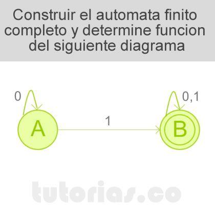 http://tutorias.co/automata-finito-y-expresion-regular-carga-de-energia/