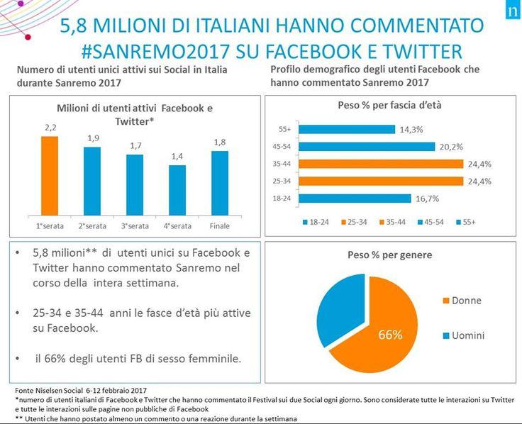 Festival di Sanremo, tempo di bilanci: per la 67° edizione andata in onda su Rai1 dal 7 al 11 febbraio, circa 5,8 milioni di Italiani sono stati attivi su Facebook e Twitter, generando interazioni. Il 49% degli utenti ha tra i 25 e i 44 anni - Dati Nielsen