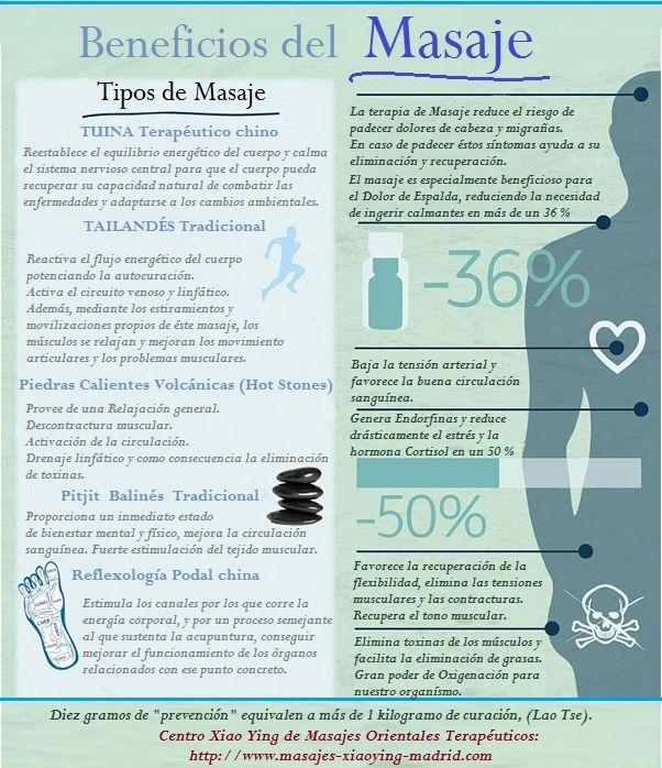 Infografía sobre algunos beneficios que aporta la terapia de Masaje