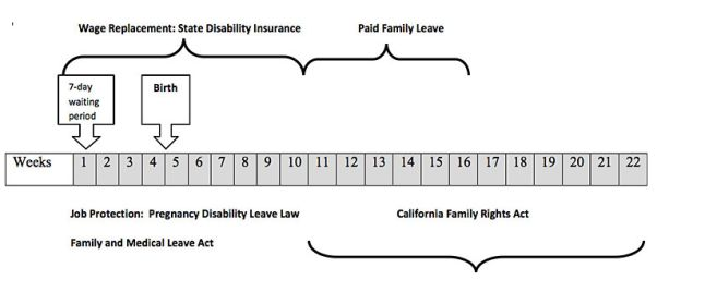 California Maternity Leave chart for when you can use different leaves FMLA CFRA PFL PDL SDI.  Really interesting website with tons of info