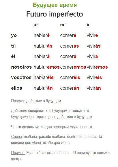 БУДУЩЕЕ ВРЕМЯ ИСПАНСКОГО ЯЗЫКА / Изучаем Испанский