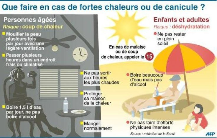 chaleur extrême (canicule, France)