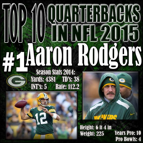Coming in on top of this list is reigning MVP Aaron Rodgers. Now with an actual running game behind him led by Eddie Lacy, Rodgers put forward one of his most efficient seasons to date. The truth is Rodgers could have had far greater stats but the Packers often jumped ahead so early that they would simply stop passing the ball by the 4th quarter. http://www.prosportstop10.com/top-10-nfl-best-quarterbacks-2015/