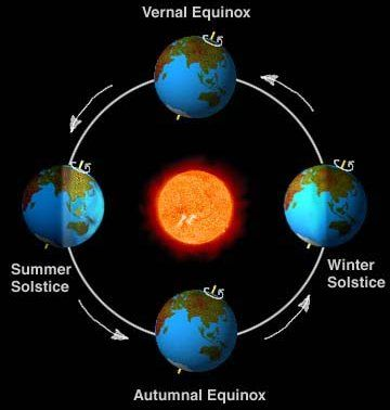 Thanks  First day of Summer  The timing of the solstice depends on when the Sun reaches its farthest point north of the equator.