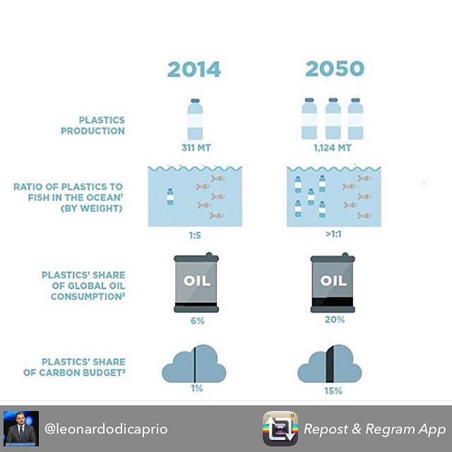 """Repost from @leonardodicaprio using @RepostRegramApp - #Regram #RG @Oceana: By 2050, there could be more plastic in our oceans than fish, according to new findings by the World Economic Forum. More than 30 percent of all the plastic we produce never makes it to a collection system, and instead finds its way to our rivers, lakes, and oceans. Jackie Savitz, vice president of US Oceans at Oceana, told Gizmodo, """"This is a huge problem and a distributed problem."""" One solution to the problem could…"""