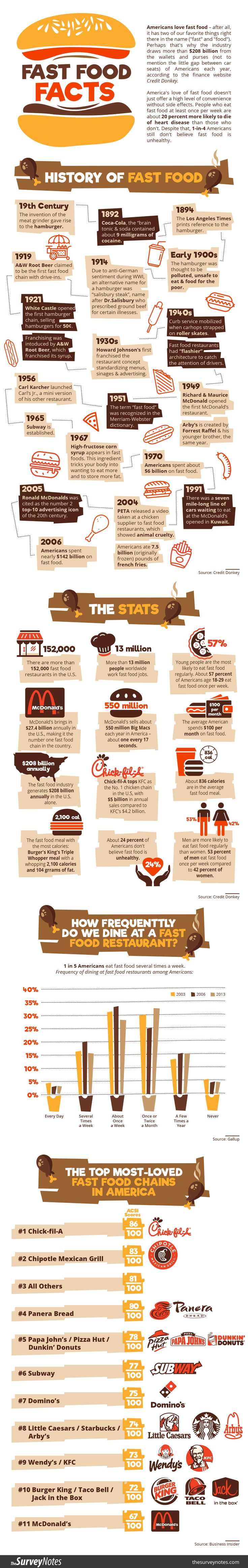 Americans love fast food so much that the majority of them eat it every week, usually from national chains like McDonald's, Chick-Fil-A, or Burger King. While healthier eating options have become more available in recent years from customer feedback and sentiment, a majority of fast food is still very unhealthy. The following fast food illustration from customer data site TheSurveyNotes.com shares how the history of fast food has shaped the industry that it is today as well as consumers…