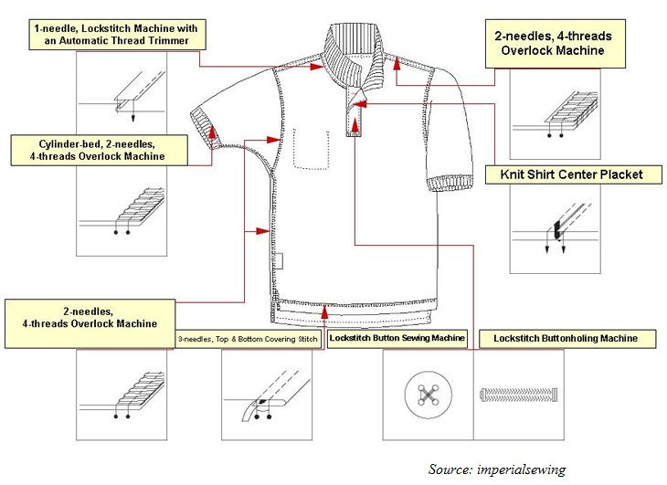 Polo shirt operations breakdown and sewing machines to be used for doing those operations.