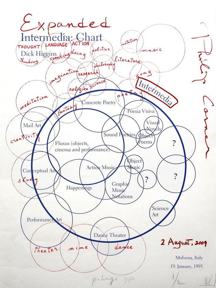 Intermedia Chart, Philip Corner's variation, August 2009