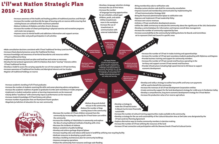 Strategic Plan  Strategic Plans For Success As A Nonprofit