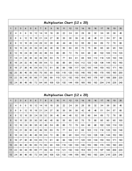 Multiplication Chart Printables Template For 3rd 6th Grade