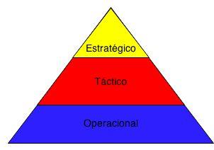 As empresas caracterizam-se por ter normalmente três grandes níveis de gestão: Estratégico, Táctico e Operacional.