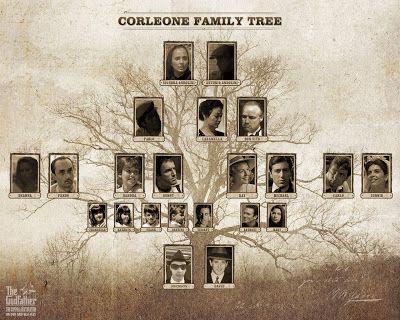 Real Michael Corleone Family tree (AWSHUM!!)
