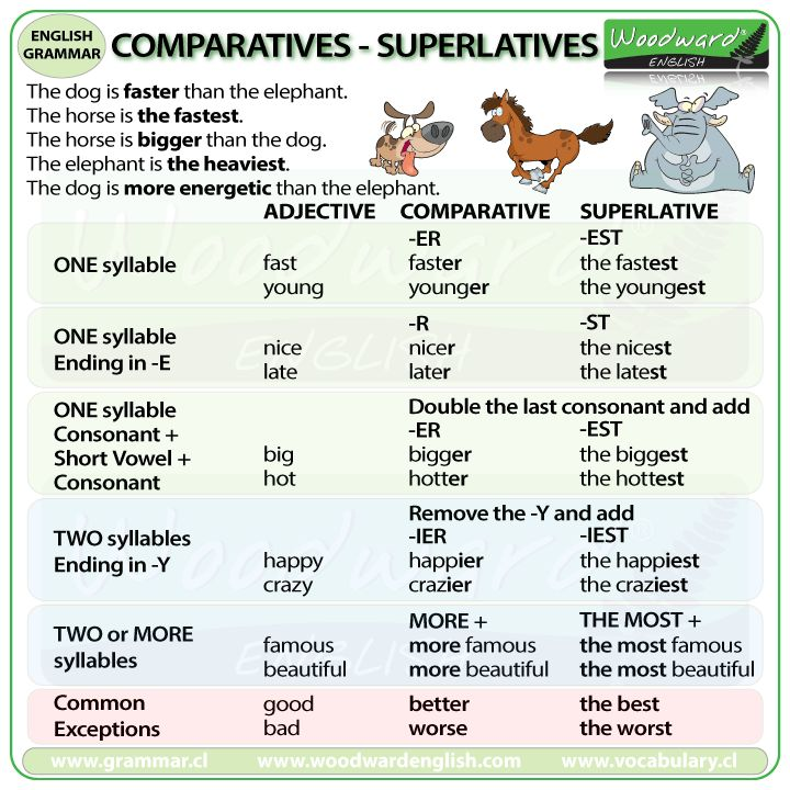 Resultado de imagen para comparatives and superlatives