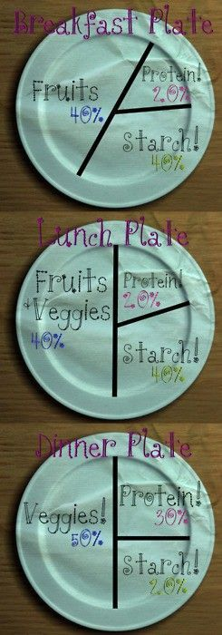 cool Portion-control plates. this works if you plan your work outs around your carb/p...