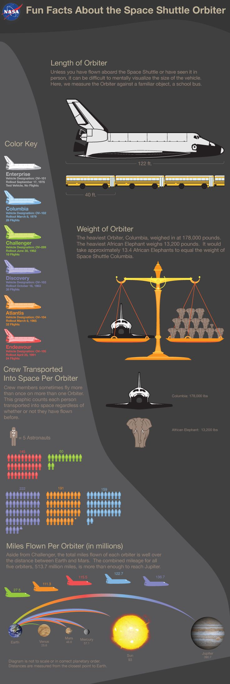 Space Shuttle Orbiter facts!