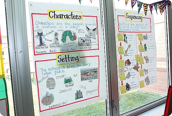 Characters/Setting/Sequencing: Sometimes I forget my early childhood background when teaching 3rd grade. These are awesome!: Character And Setting, Idea, Teaching Reading, Reading Anchor Charts, Setting Anchor Charts, Characters Setting, Sequencing Chart, Setting Chart, Reading Writing