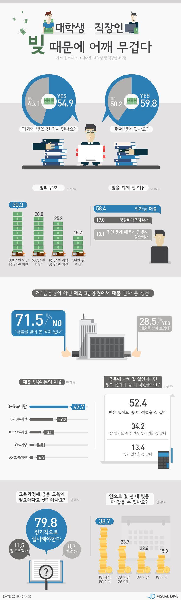 대학생·직장인, 10명 중 6명은 빚 있다…학교서 금융교육 필요성 느껴 [인포그래픽] #economic education / #Infographic ⓒ 비주얼다이브 무단 복사·전재·재배포 금지