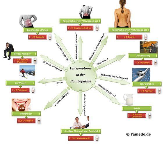 68 best Sport, Wellness und Camping images on Pinterest | Wellness ...