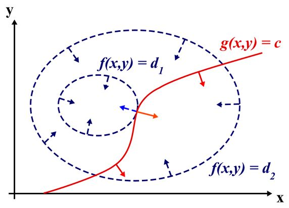 Why does the method of Lagrange multipliers work for optimization in multivariable calculus? - Quora