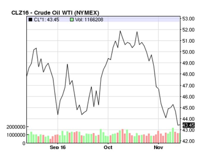 Oil Prices WTI 2016-11-14