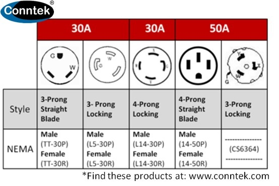 Generator outlet chart This chart covers mon 30amp & 50amp plugs and connectors used on
