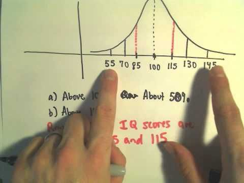 The Normal Distribution and the 68-95-99.7 Rule - YouTube