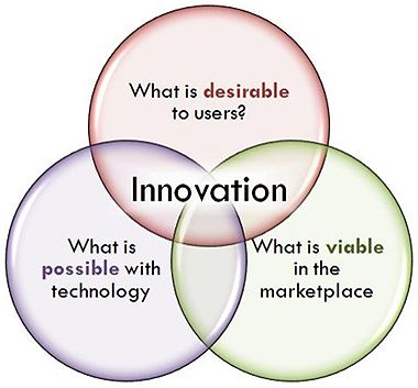 Spaces of considerations when innovating